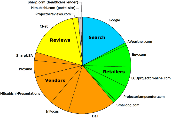 Pie chart with one slice per site: the user visited the search engine Google; the retailers AVPartner.com, Buy.com, LCDprojectoronline.com, Projectorlampcenter.com, and Smalldog.com; the vendors Dell, InFocus, Mutsubishi-Presentations, Proxima, and ShartUPA; and the review sites CNet, and Projectorreveiws.com. The user also visited two sites by mistake but left them immediately: Mitsubishi.com and Sharp.com -- these two sites are not the sites for the projector vendors with the same names.