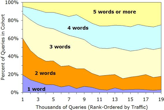 アクセス数上位で使われた検索クエリーの単語数