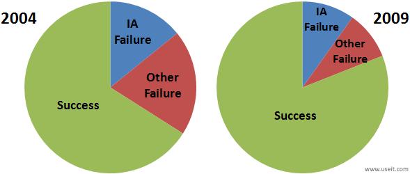 さまざまなウェブサイトをユーザビリティテストにかけたときのタスクの実行結果:2004 年と 2009 年との比較