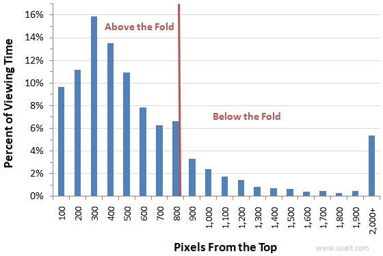 トップからの高さ100ピクセルごとのユーザーの視線の滞留(注視時間)を表す棒グラフ
