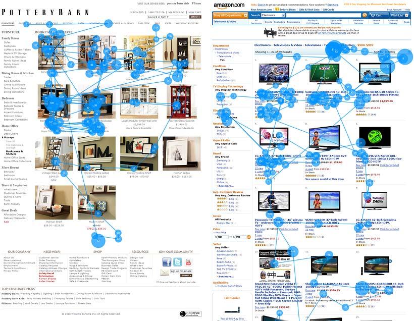 Pottery BarnとAmazon.comのカテゴリーページを閲覧しているユーザーのゲイズプロット