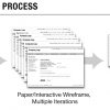 反復デザインプロセス