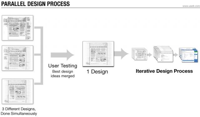 パラレルデザインプロセス(クリックして拡大)