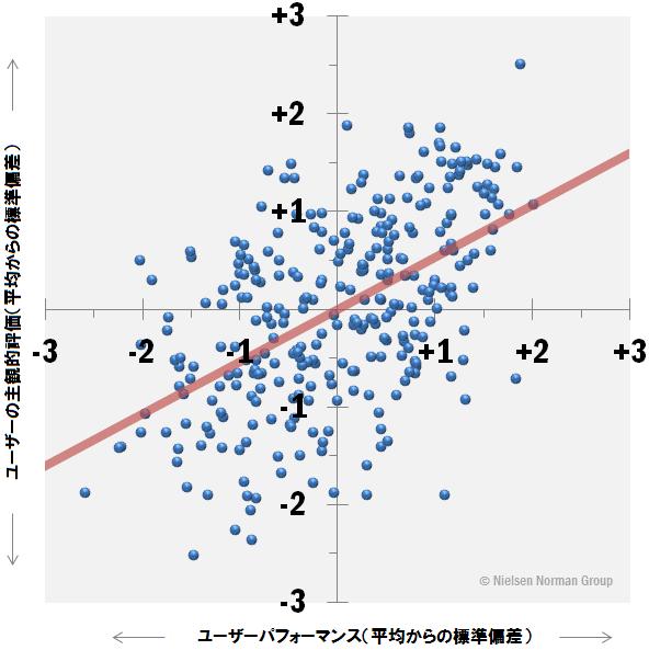 客観的指標と主観的指標の比較