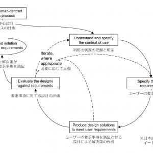 「ISO 9241-210批判 2/3」の記事画像