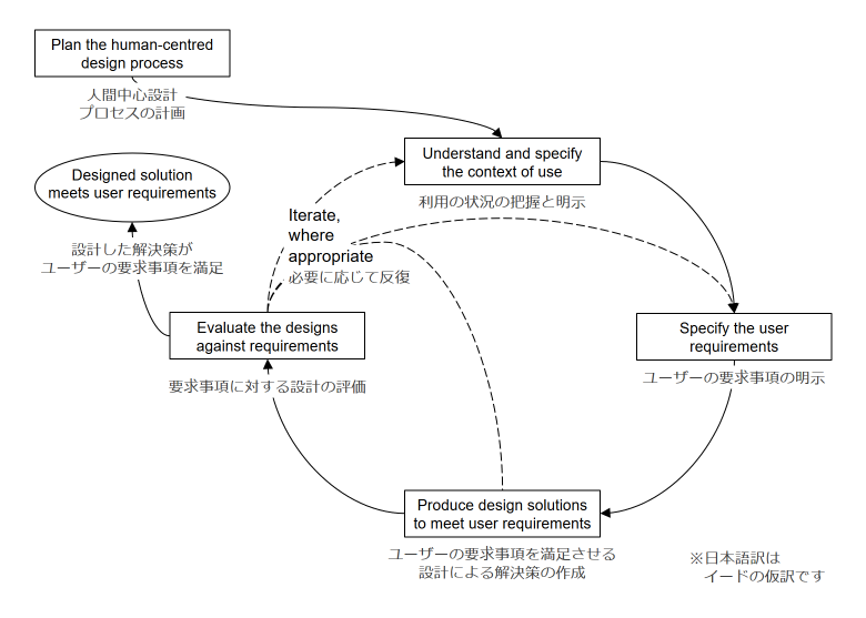 人間中心設計活動の相互依存性(ISO 9241-210:2010)