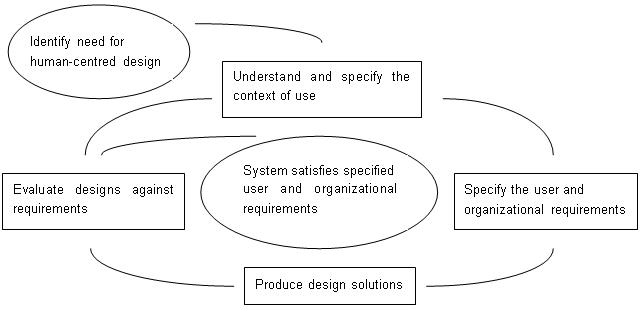 人間中心設計活動の相互依存性(ISO 13407の規格検討時)