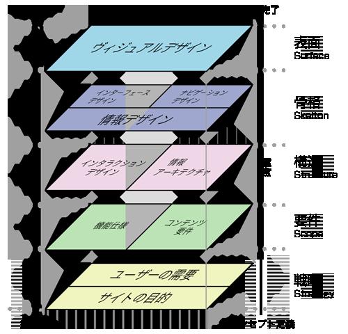 Webユーザーエクスペリエンスの要素 出典: Jesse James Garrett(リンク先はPDF)