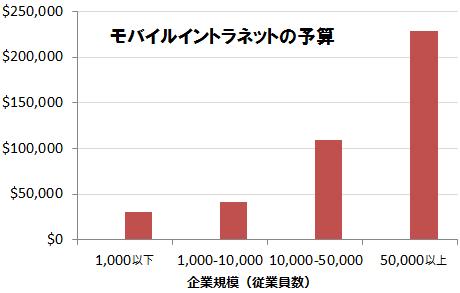 規模(従業員数)の異なる組織間での、イントラネットのモバイル版を製作する予算