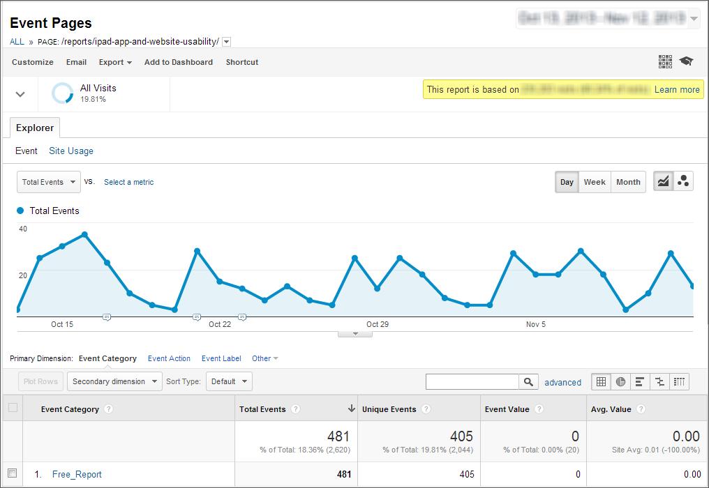 Googleアナリティクスの「イベントページ」のレポート例。