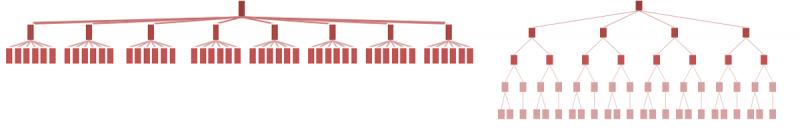 https://u-site.jp/wp-content/uploads/2014/01/flat-vs-deep-hierarchy-visualization-800x135.png