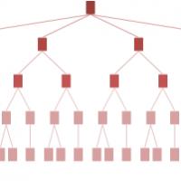 「Webサイトの階層構造:フラットにするか深くするか」の記事画像