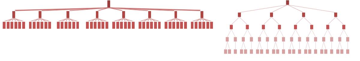 左: フラットなサイト階層構造。階層はわずかである。右: 深い階層構造では同じ情報を複数の下位レベルによって構造化する。