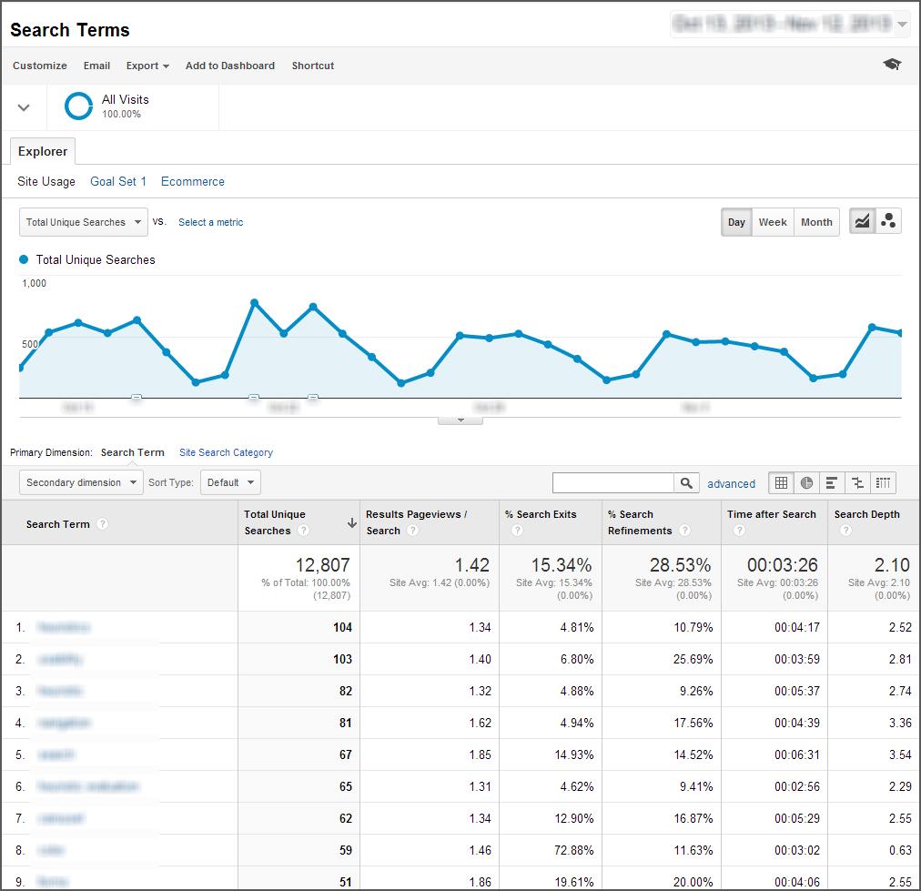 Googleアナリティクスでの「サイト内検索キーワード」のレポート例。