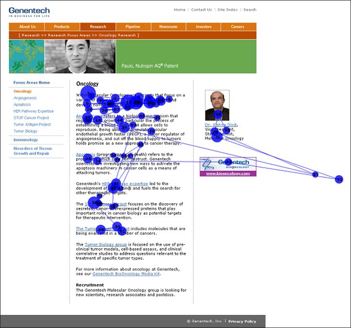 ページを流し読みする際、Webの読者はリンクに注目することが多いことがわかる(Genentech Oncologyのページで行われたアイトラッキング調査のゲイズプロットから)。