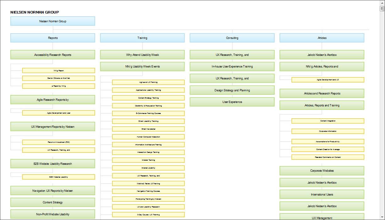 このサイトマップが説明しているのは、nngroup.comサイトのさまざまなコンテンツと、そうしたコンテンツ間の関係である。青色のノードは第1階層の情報オブジェクトを、緑色のノードは第2階層のオブジェクトを、黄色は第3階層のオブジェクトを表している。子ノードはすべて、親の下にくる。