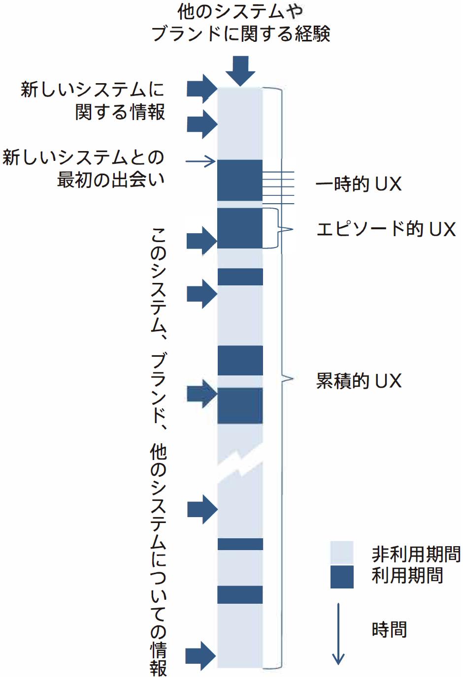 利用と非利用の期間からなる時の経過につれたUX(『UX白書(日本語訳版)』より)。