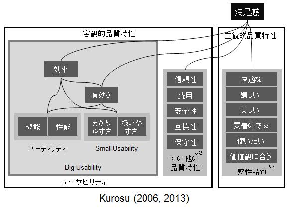 Kurosu (2006, 2013)による、ユーザビリティと満足感に関する構造図