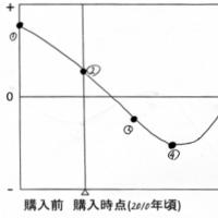「UXカーブとUXグラフ」の記事画像