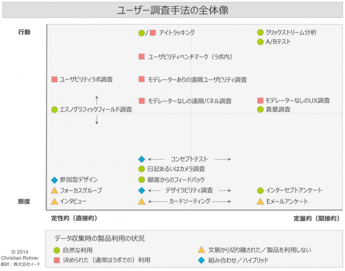 図 3軸で分類した、20のユーザー調査手法