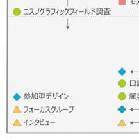 「ユーザーエクスペリエンス調査、どの手法をいつ使うべきか」の記事画像