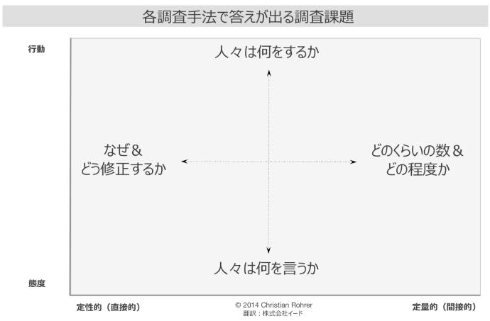 図 各調査手法で答えが出る調査課題の2軸