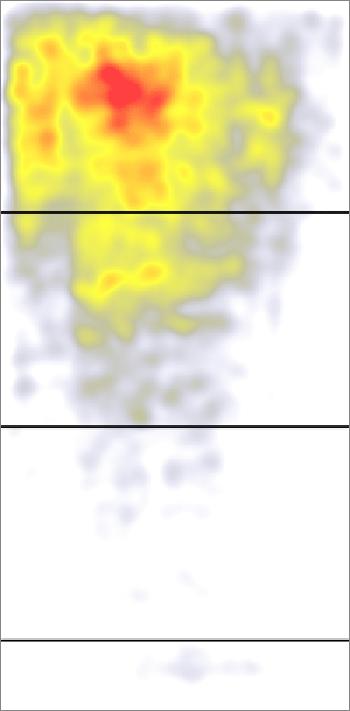 統合したヒートマップからは、57,453回の視線の滞留がページの広い範囲にわたっていることがわかる(検索ページと検索結果ページは除外されている)。赤い色はユーザーから最も多く見られていた場所を示しており、黄色はそこまでは見られなかった場所となる。白はほとんど見られなかったエリアだ。黒い横線の一番上のものがこの調査でのページの折り目にあたる。それより下にある黒い横線はスクロールすると出てくる各画面の範囲を表している。