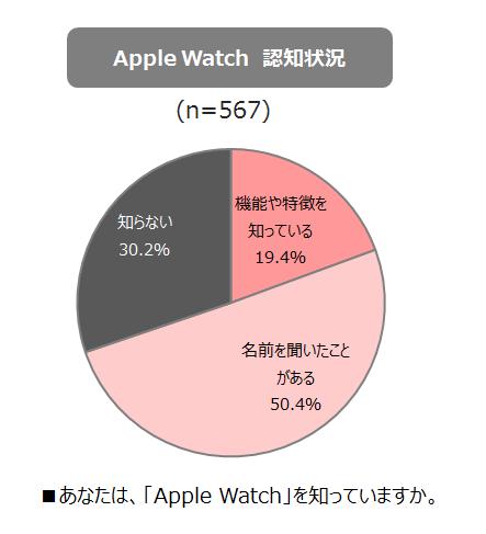 Apple Watch認知状況