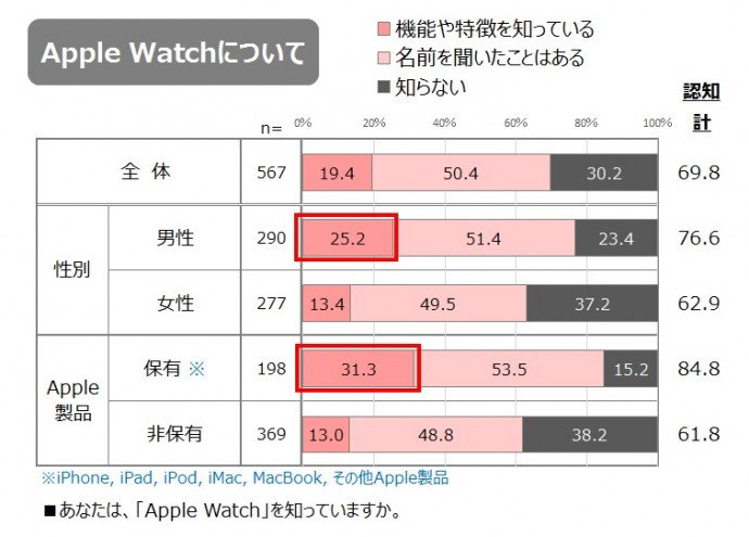 Apple Watchの内容理解度