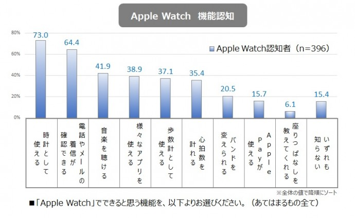 Apple Watch機能認知