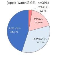 「Apple Watchの認知度は7割、最も知られている機能は…」の記事画像