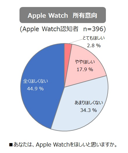 Apple Watch所有意向