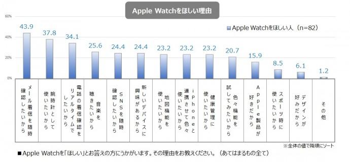 Apple Watchをほしい理由