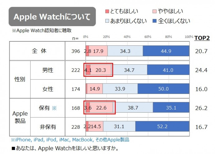 Apple Watchの所有意向率