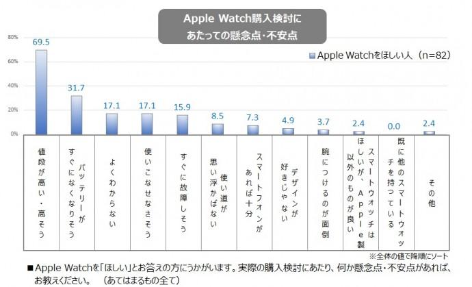Apple Watch購入検討にあたっての懸念点・不安点