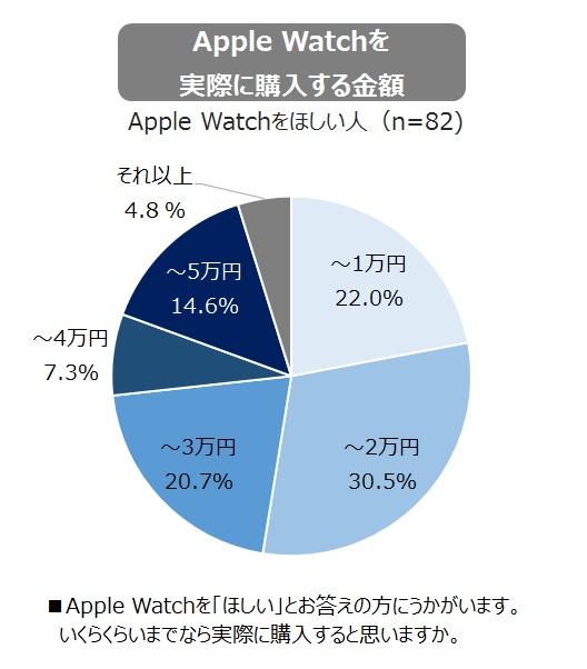 Apple Watchを実際に購入する金額