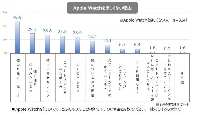 Apple Watchをほしくない理由