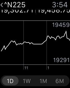 この株価アプリでは、1日、1週間、1ヶ月、6ヶ月といったさまざまな期間で、株価の経時的な変動チャートを見ることができる。しかし、こういう追加的機能はここまで小さな画面には必須ではない。また、その機能は非常に小さなターゲットとのインタラクションをユーザーに強いつつ、最重要なコンテンツに割り当てたほうがよかった利用可能ピクセル数のうちの16%を消費している。