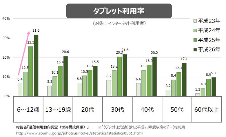 【3】タブレット利用率【1】