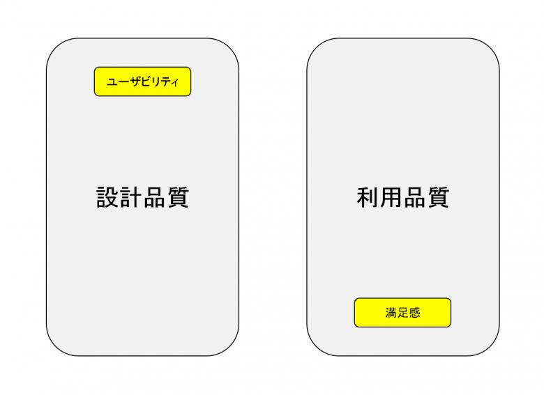 左側に「設計品質」、右側に「利用品質」がある。設計品質には「ユーザビリティ」が、また、利用品質には「満足感」が含まれている。