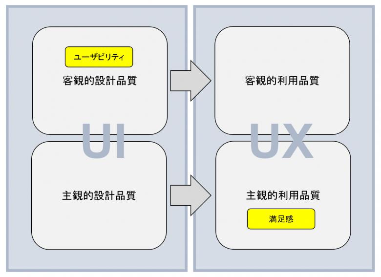 左側に「UI」、右側に「UX」がある。UIの上部(左上)に「客観的設計品質」、下部(左下)に「主観的設計品質」がある。UXの上部(右上)に「客観的利用品質」、下部(右下)に「主観的利用品質」がある。