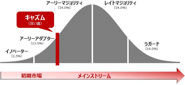 【1】キャズム3