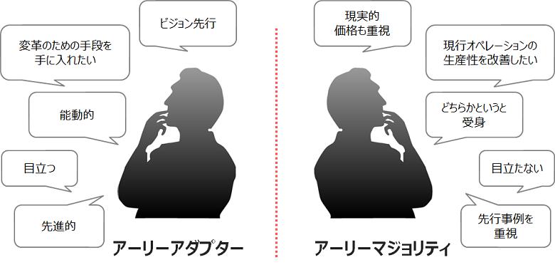 【2】キャズムをはさむ層