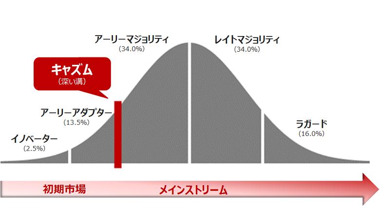 【3】キャズム5