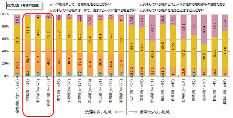 図1 都道府県別渋滞状況 2014年e燃費アンケートより 都道府県別渋滞状況 TOP2計(渋滞の多い順) e燃費ユーザーに対して定形調査項目や各年でトピックス調査項目を設けて実施した意識調査 調査時期:2014年12月〜2015年1月 調査方法:PCおよびモバイル端末(スマートフォン・フィーチャーフォン等)でのWEBアンケート調査。
