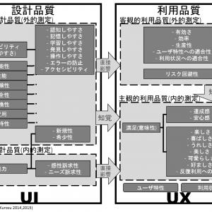 「設計品質と利用品質(後編)」の記事画像