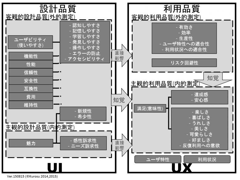 設計品質(UI)と利用品質(UX)の関係