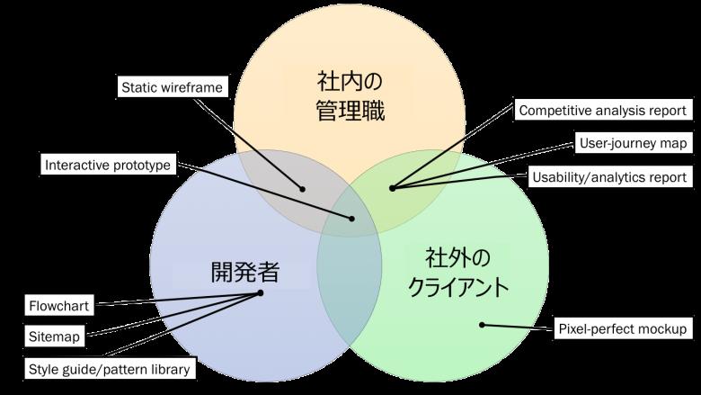 図6: この図は3タイプの相手それぞれに対して最も効果的な5つの成果物を示したものである。円の共通部分にある成果物は複数の相手向きと見なされているものだが、3タイプの相手すべてに対して同じくらい効果があると考えられている成果物は1つ(インタラクティブなプロトタイプ)しかなかった。開発者のニーズが最も特殊で、彼らのニーズしか満たさない成果物は3つもあったが、社内の管理職向けの成果物トップ5には彼ら独自のものは1つもなかった。また、ピクセルパーフェクトなモックアップは社外のクライアントにしか効果がないと考えられていた。