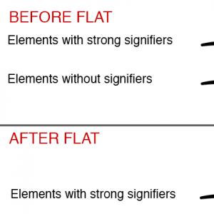 「フラットデザインへの長期接触: このトレンドが、どうユーザーの効率を下げているか」の記事画像