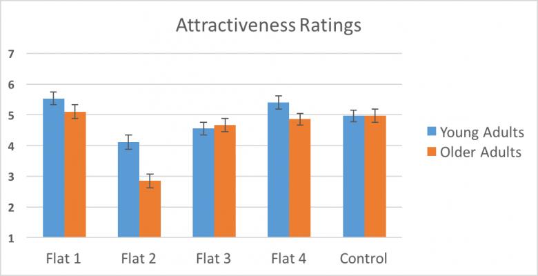 各スクリーンショットの魅力(attractiveness)についての若年層ユーザーと中高年ユーザーの評価の平均(1=魅力的でない、 7=魅力的である)。